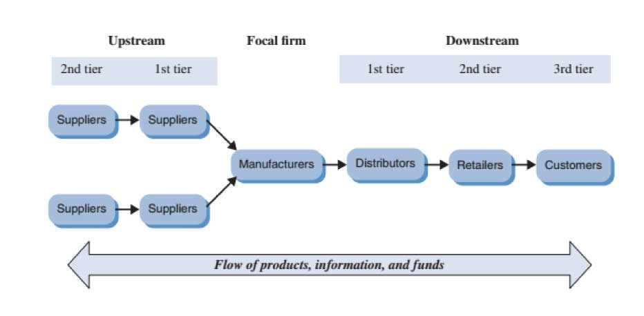 FIGURE-1.2-Stages-of-the-supply-chain
