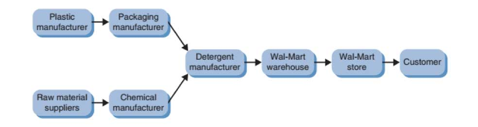 FIGURE-1.4-Products-are-pulled-through-the-supply-chain