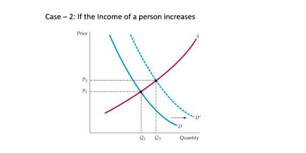 Case-2 : Equilibrium in the market