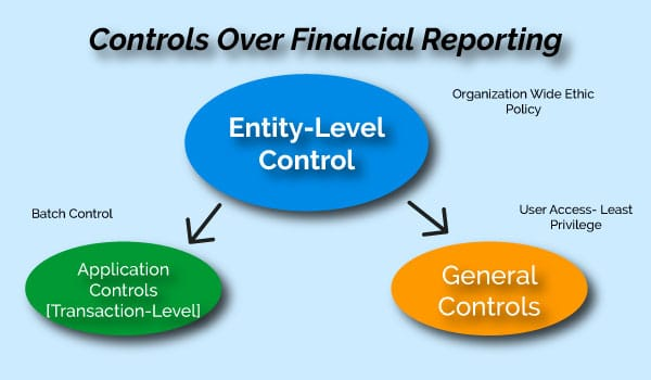 Controls-over-financial-reporting