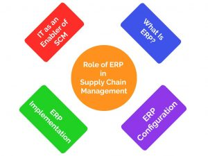 Role of ERP in Supply Chain Management