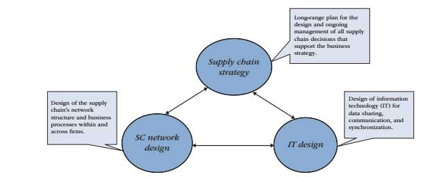 FIGURE-1.1-Network-and-IT-design-support-supply-chain-strategy