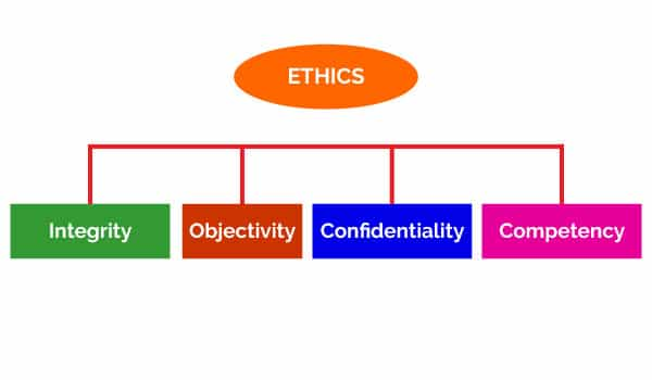 four-key-ethical-principles