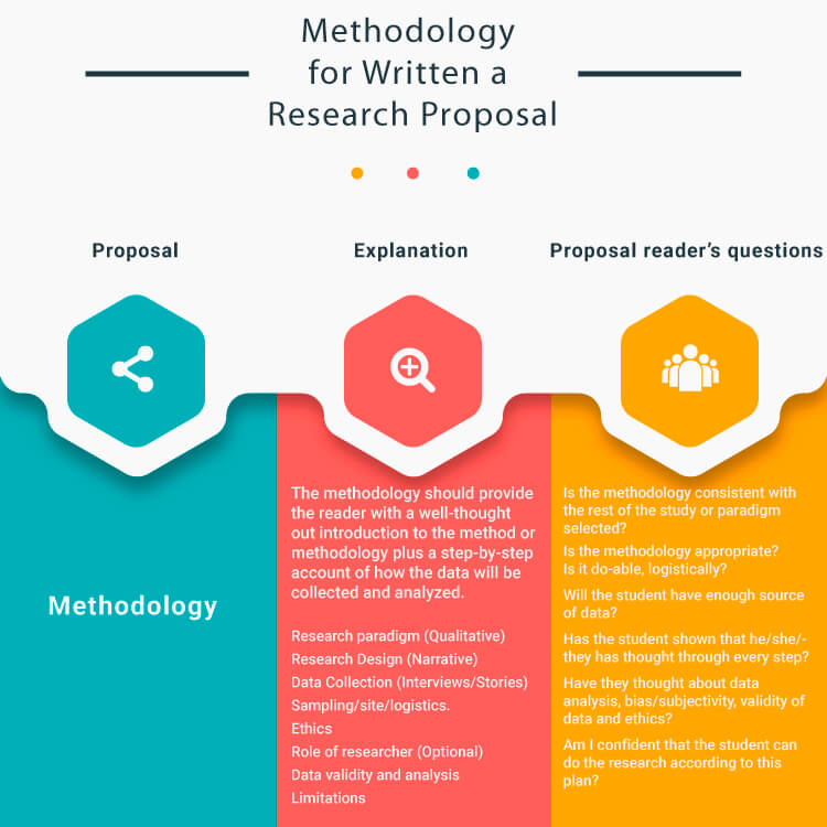 Methodology-how-is-a-research-proposal-written